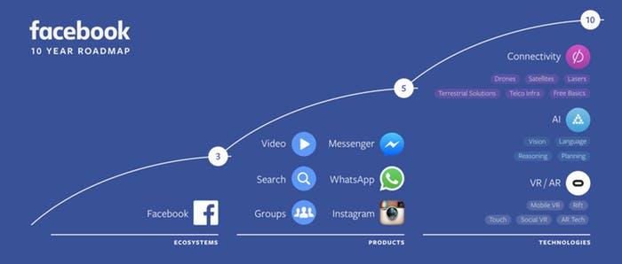facebook roadmap on technology development